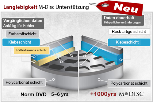 Designed to etch permanent data onto M-DISC media